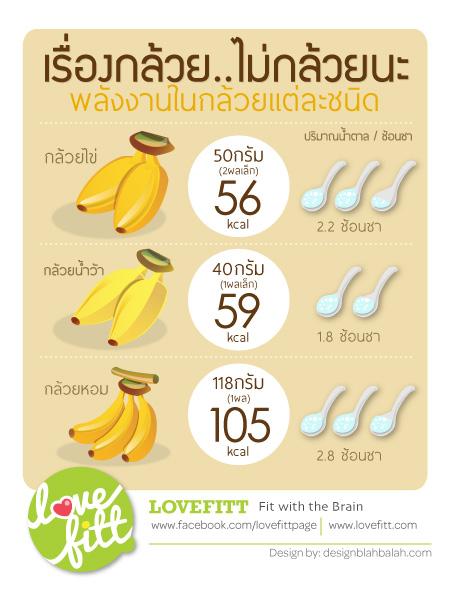 คุณค่าเเละพลังงานในกล้วย