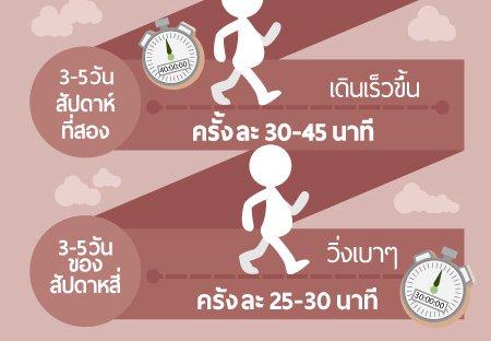 การวิ่งเพื่อลดน้ำหนัก สำหรับคนอ้วน