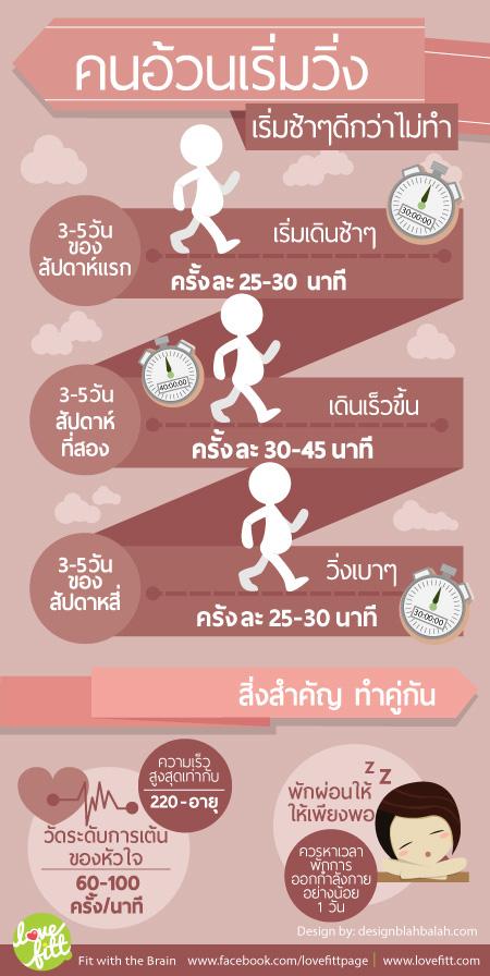 การวิ่งสำหรับคนอ้วน