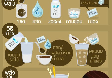 Ice Coffee 100 kcal โฮมเมดกาเเฟเย็นที่คุมพลังงานได้