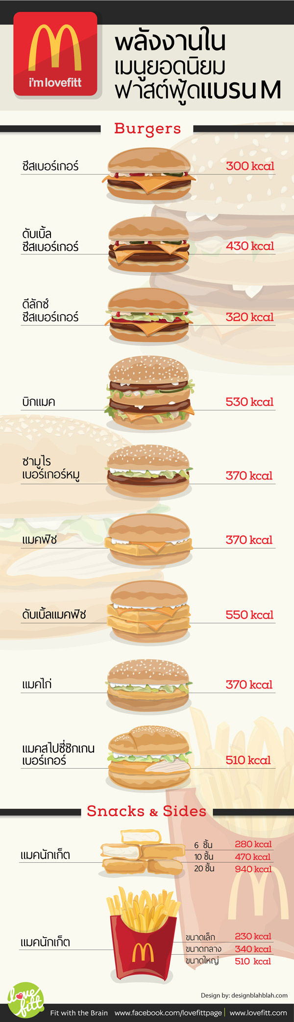 ปริมาณพลังงานอาหารในเมนูยอดนิยมของฟาสต์ฟู้ดแบรด์ M