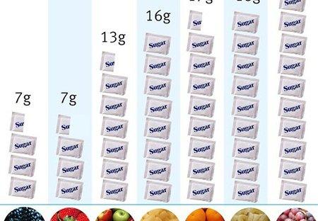 ปริมาณน้ำตาลในผลไม้ เรื่องสำคัญที่ต้องศึกษา