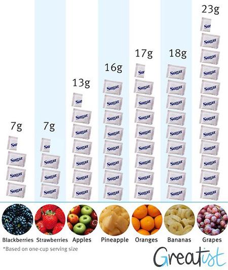 Fruits sugar