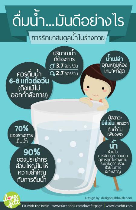 ประโยชน์ของการดื่มน้ำ