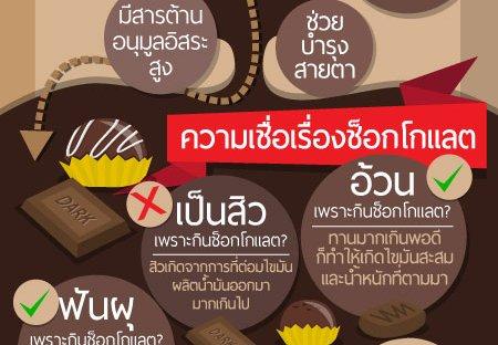 ช็อกโกแลตกับสุขภาพ ทานพอดีไม่มีอ้วน