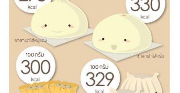 พลังงานอาหารในเมนูฮิต ร้านติ่มซำ