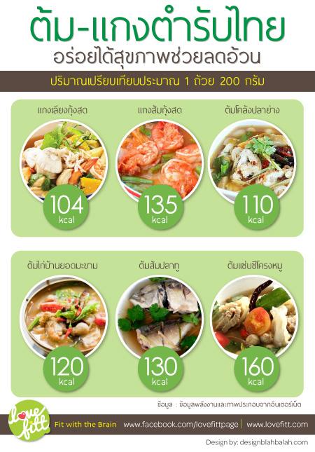 อาหารลดน้ำหนัก