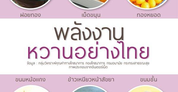 พลังงานในขนมหวานไทย