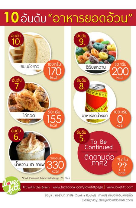 """10 อันดับ """"อาหารยอดอ้วน"""" ภาค 1"""