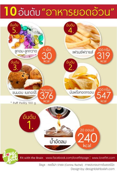 """10 อันดับ """"อาหารยอดอ้วน"""" ภาคจบ"""