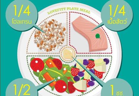 คิดจะลดน้ำหนักต้องเเบ่งสัดส่วนบนจานอาหาร