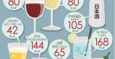 ดื่มหนักพุงถามหา ปริมาณพลังงานในเครื่องดื่มที่มีแอลกอฮอลล์