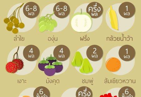 ปริมาณผลไม้ไทยที่ให้พลังงาน 60 kcal