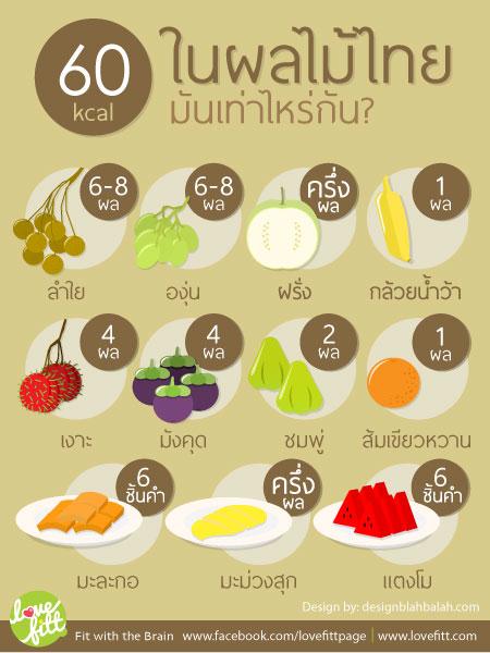 60kcal-fruit