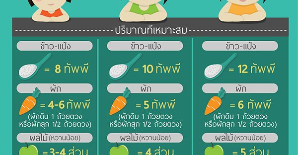 กินเท่าไหร่ถึงพอดี ปริมาณอาหารของคนเเต่กลุ่มใน 1 วัน