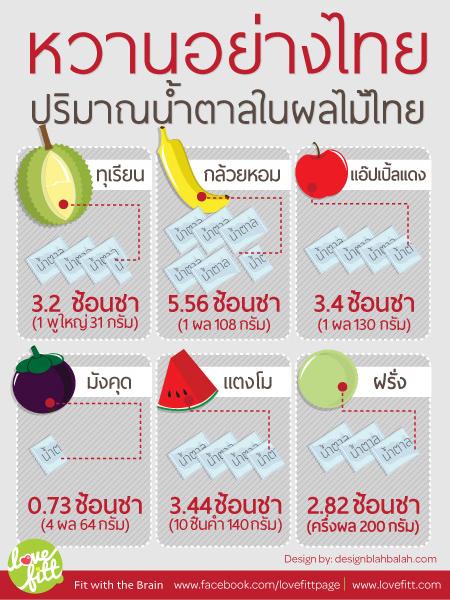 ปริมาณน้ำตาลในผลไม้ไทย