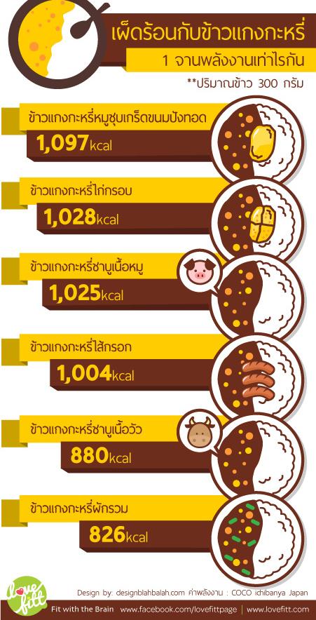 พลังงานในข้าวหน้าเเกงกะหรี่ญี่ปุ่น
