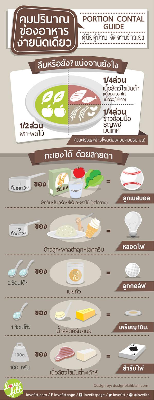 การจัดจานอาหารเพื่อกาดลดน้ำหนักด้วยตนเอง