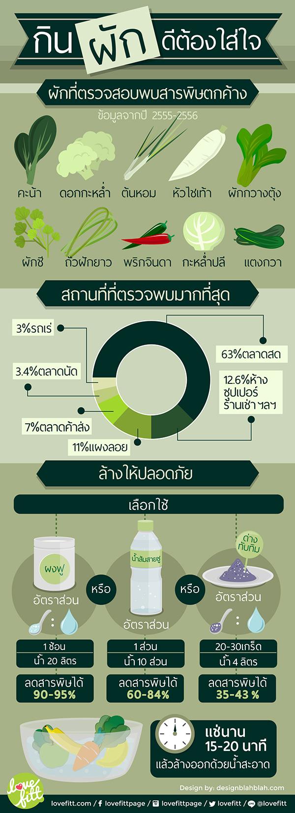 ผักที่มีสารเคมีตกค้างมากที่สุด กินผักต้องใส่ใจ