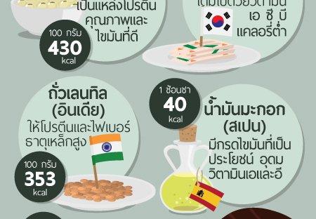 5 สุดยอดอาหารที่ดีต่อสุขภาพจากทั่วโลก