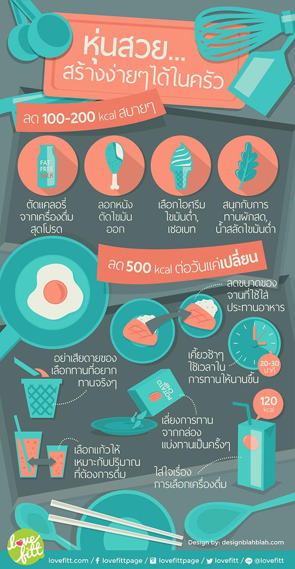 เคล็ดลับในครัวช่วยลดพลังงานอาหาร