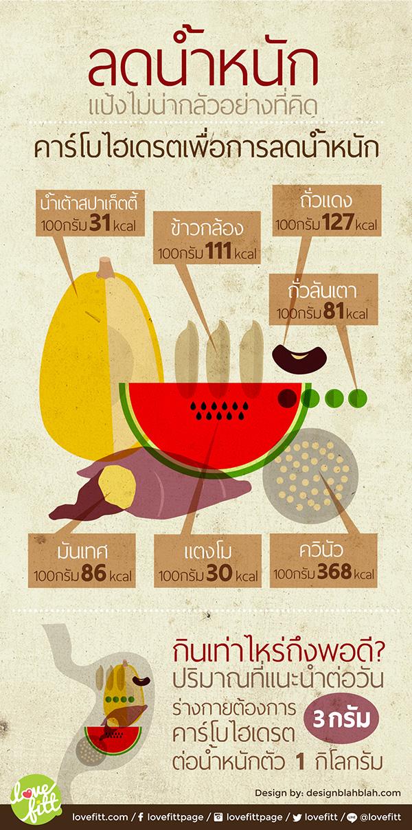 คาร์โบไฮเดรตเพื่อการลดน้ำหนัก