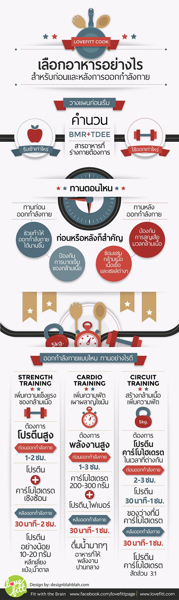 เลือกอาหารอย่างไร สำหรับก่อนและหลังการออกกำลังกาย