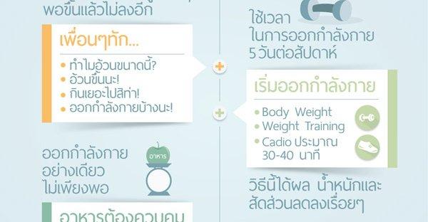 ประสบการณ์การลดน้ำหนักของคุณกวาง ลด 14 กก.ใน 4 เดือน
