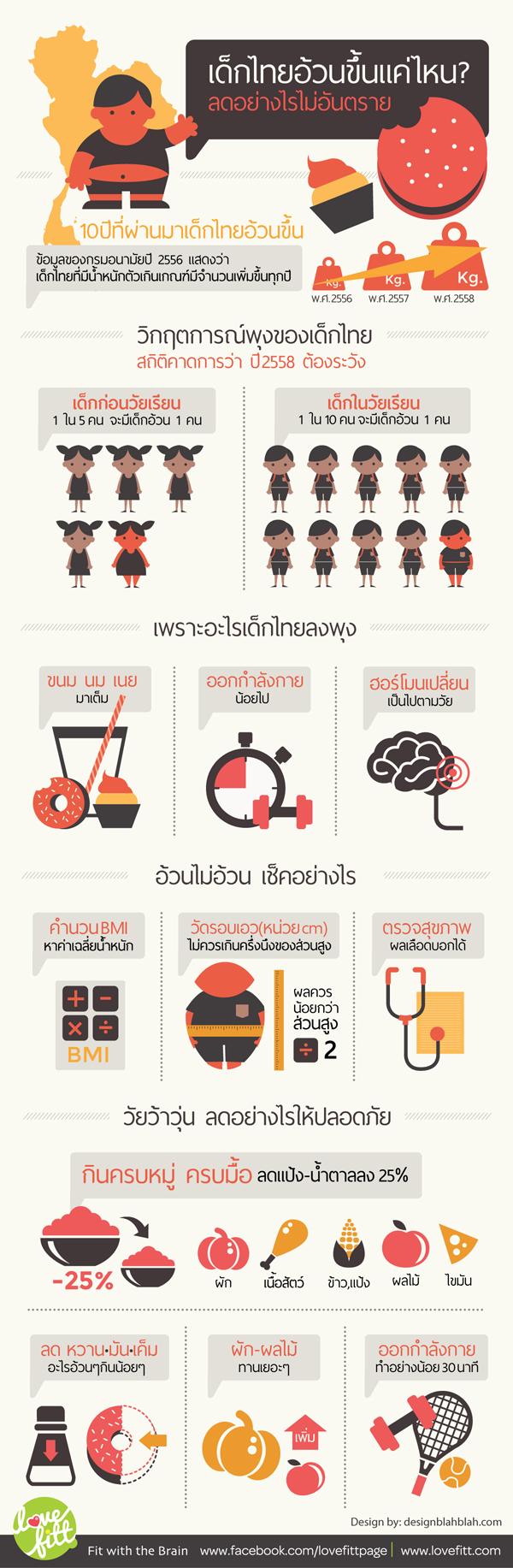 thai-kid-fat