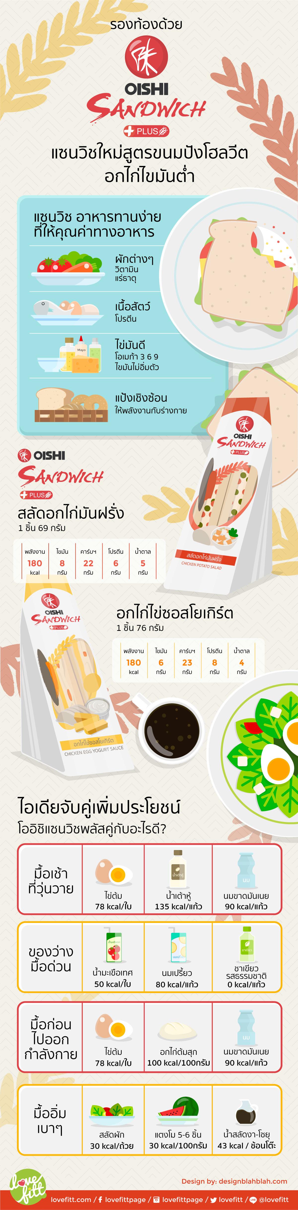 รองท้องด้วย OISHI Sandwich Plus แซนวิชใหม่เน้นประโยชน์จากโปรตีน