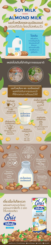 นมถั่วเหลืองและนมอัลมอนด์ อร่อยดีมีประโยชน์ไม่แพ้นมวัว