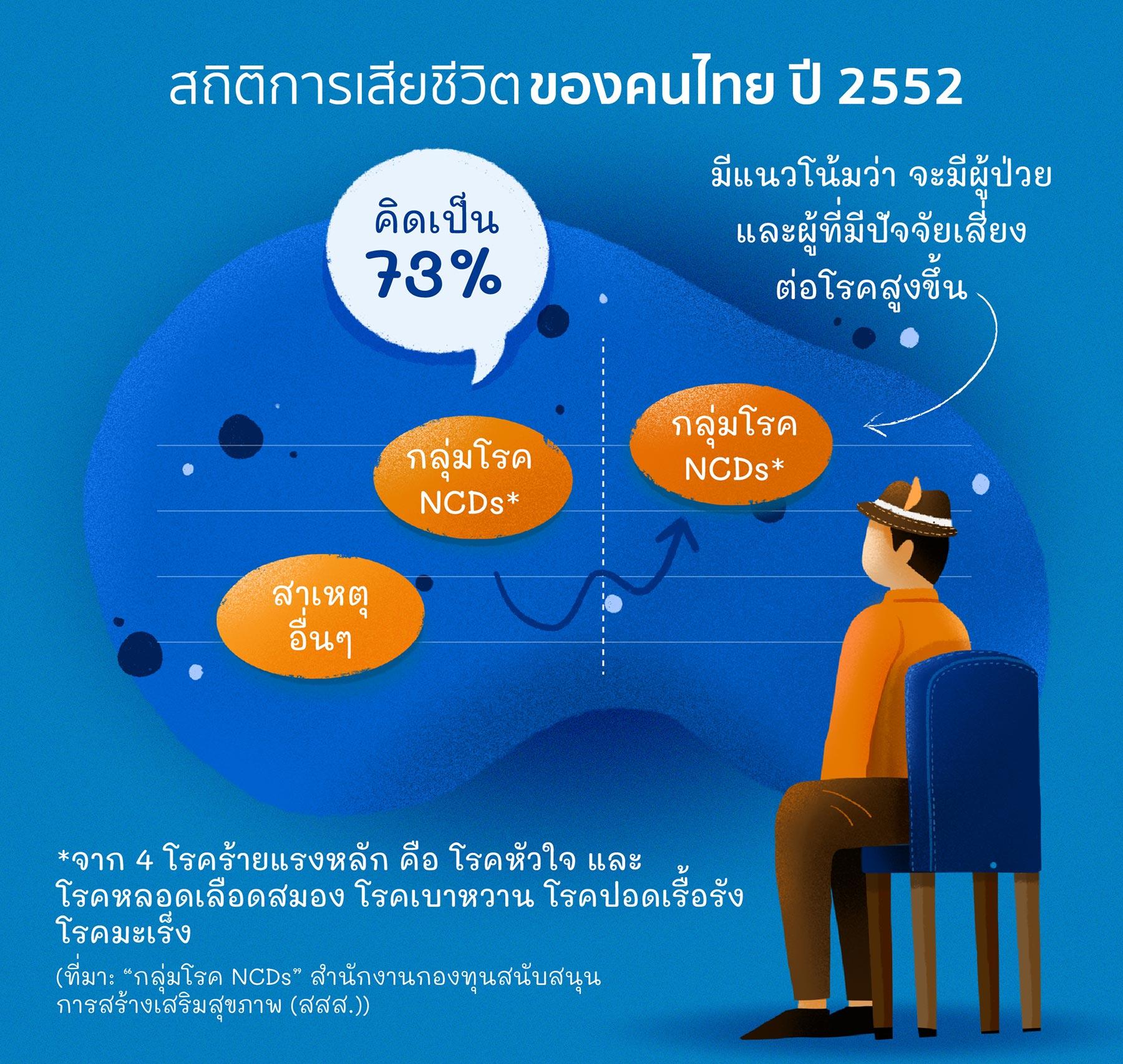 สถิติการเสียชีวิตของคนไทย ลดลงได้ด้วยการทำประกันโรคร้ายแรงกับซิกน่า