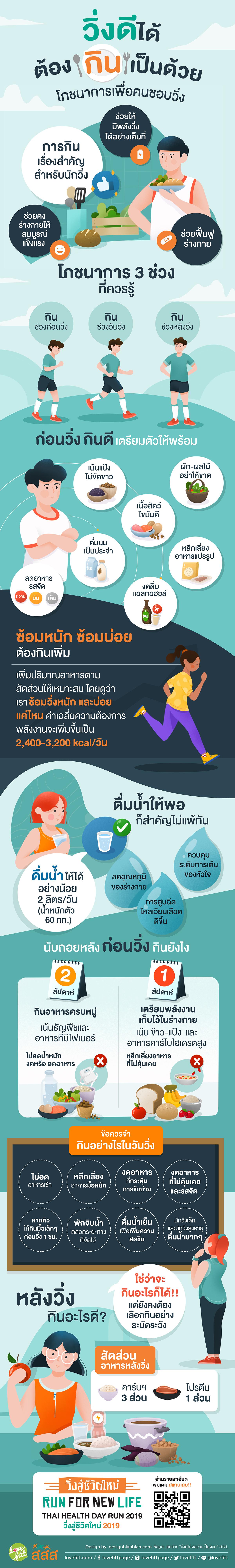 ข้อมูลเกี่ยวกับ วิ่งดีได้ ต้องกินเป็นด้วย โภชนาการเพื่อคนชอบวิ่ง