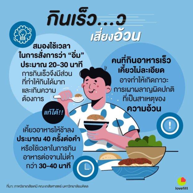 กินเร็วเสี่ยงอ้วน!! กินช้าลงคุมอาหารง่ายขึ้น