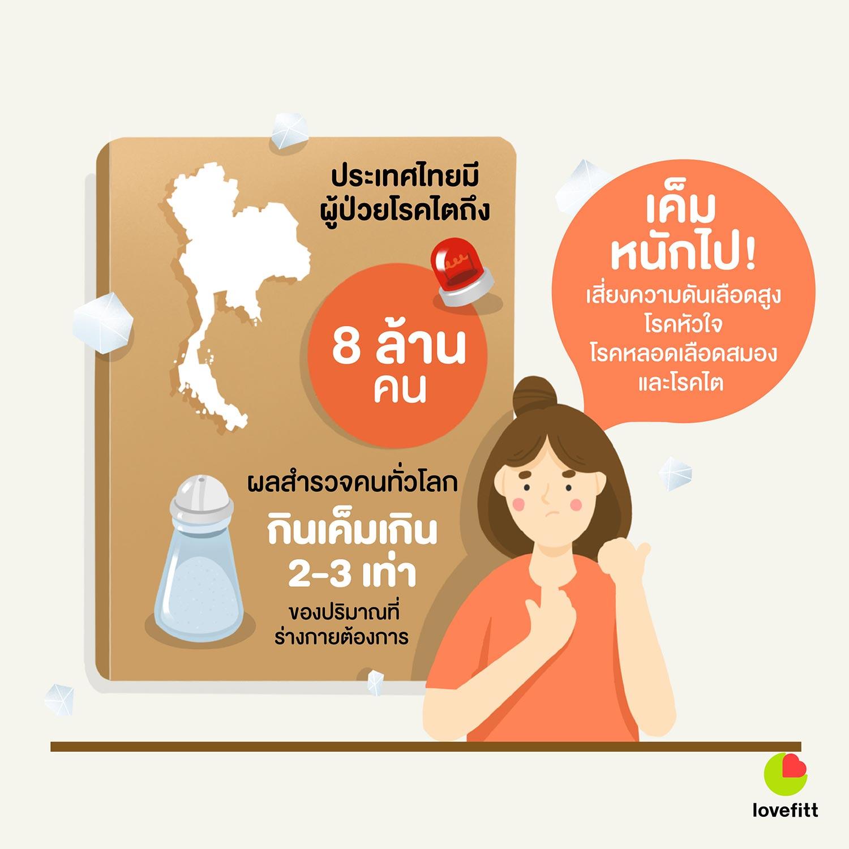 ประเทศไทยมีผู้ป่วยโรคไตถึง 8 ล้านคน