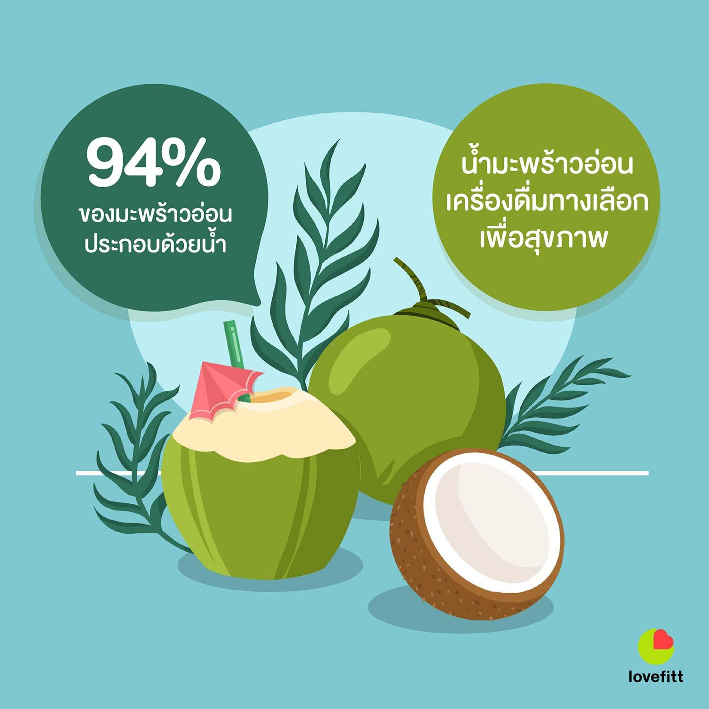 94% ของมะพร้าวอ่อนประกอบด้วยน้ำ